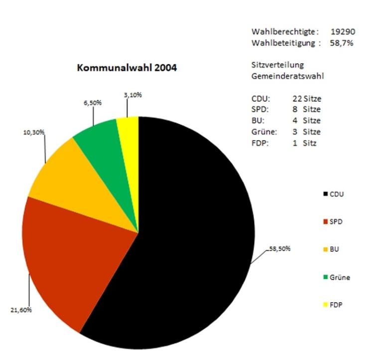 Wahlergebnisse 2004