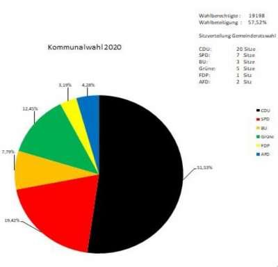 Wahlergebnisse Kommunalwahlen Warburg 2020